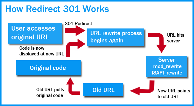 How Redirect Works - htaccess