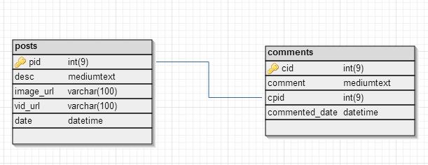facebook wallscript version 2 - DB Structure
